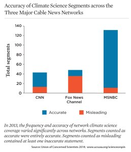 Accuracy-Climate-Science-Segments-Cable-News-Networks-2013-Chart