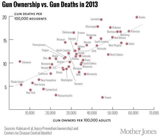 gun-ownership-vs-gun-deaths_2